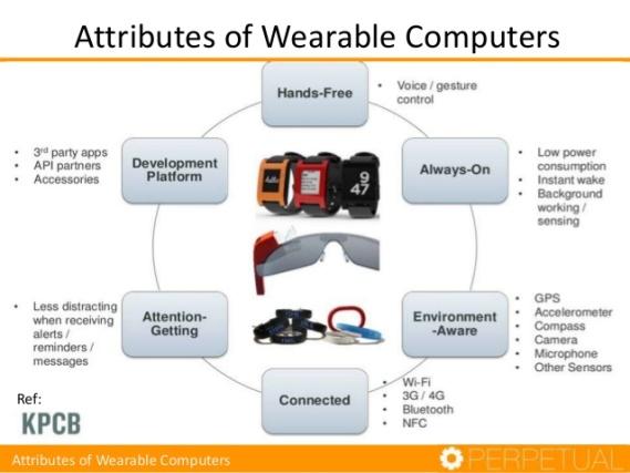 wearable-computing-ecosystem-5-638.jpg