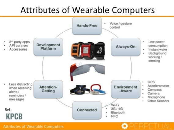wearable-computing-ecosystem-5-638.jpg