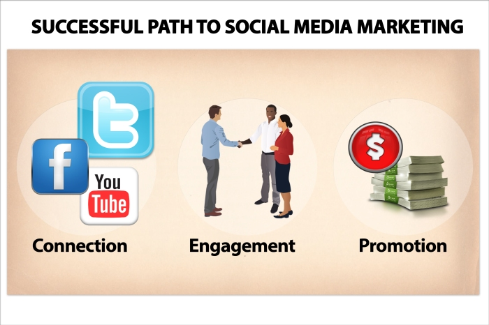 Successful_Path_to_Social_Media_Marketing.jpg